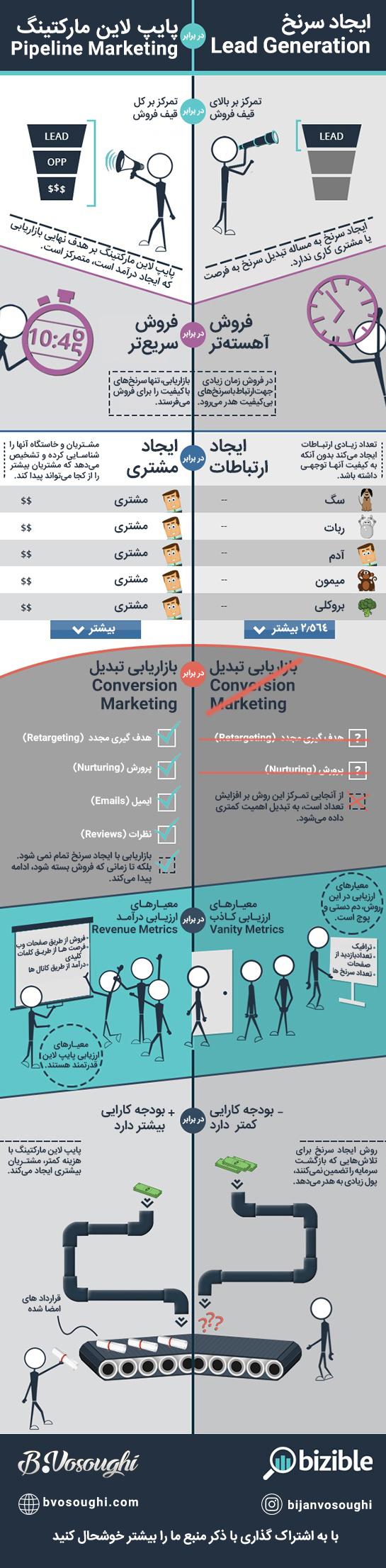سرنخ فروش و بازاریابی